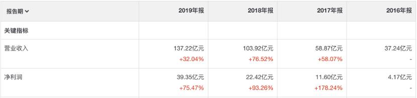 3年净利暴增近10倍!中国飞鹤有超30%上涨空间?