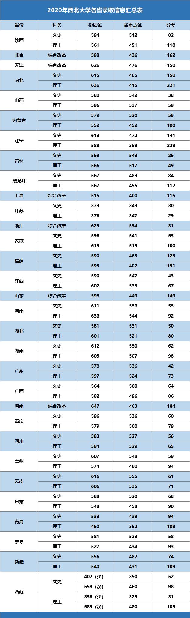 权威发布|2020年西北大学各省录取分数线