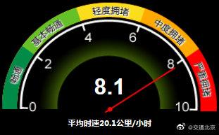 严重拥堵!目前北京全路网交通指数为8.1