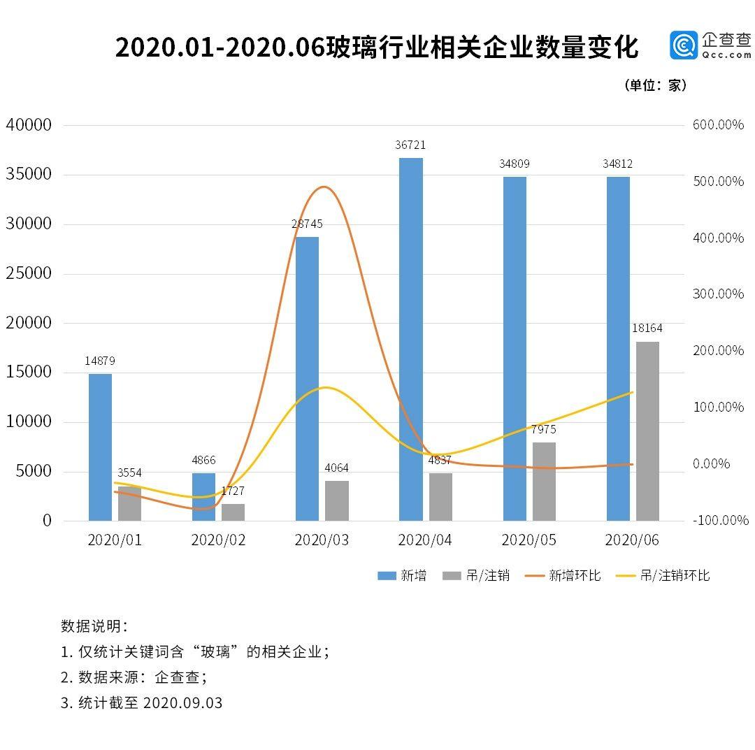 玻璃价格创10年新高!上半年玻璃相关企业新增15.4万家