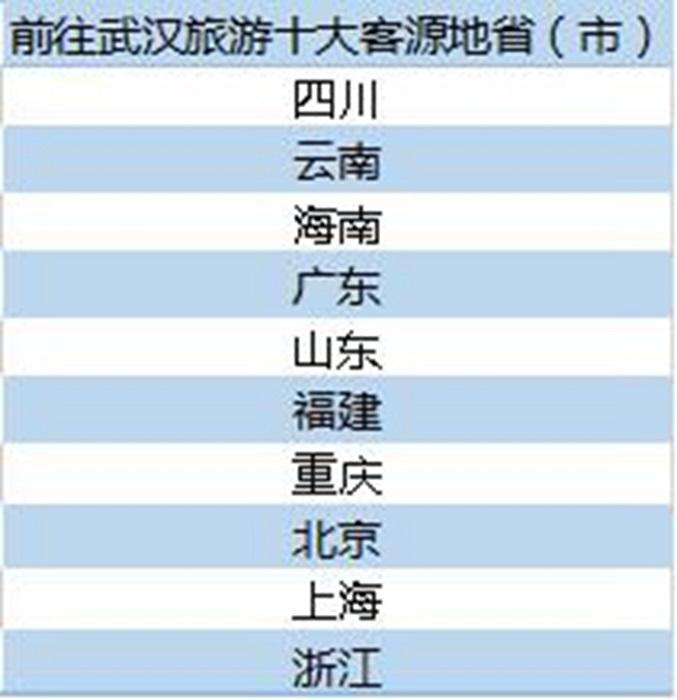 去哪儿网:武汉重启5个月客流增长4.4倍 九省通衢又回来了