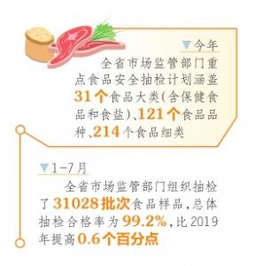山西省食品安全形势稳中向好 抽检合格率为99.2%