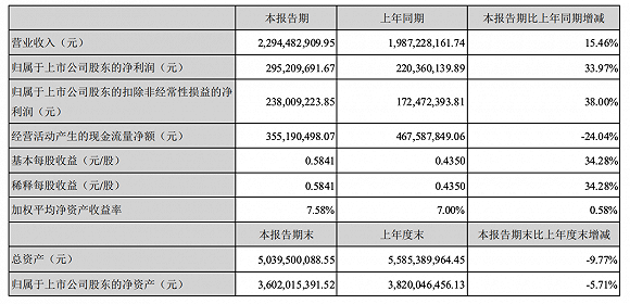 洽洽食品葵花子占比超7成毛利率下滑,14.6亿元可转债获通过
