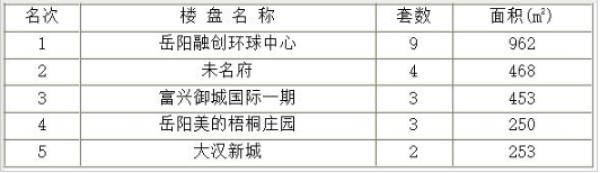 岳阳楼城日成交:9月7日成交52套