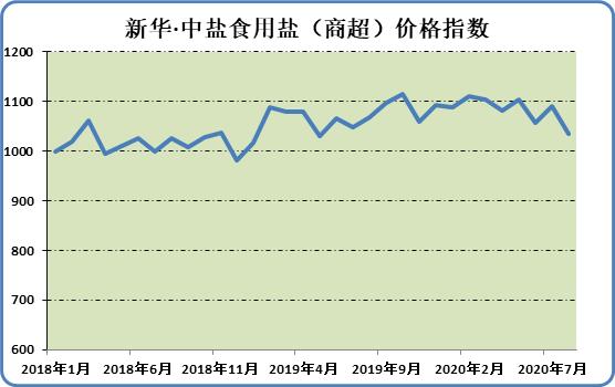 新华财经·指数∣本期新华·中盐食用盐(商超)价格指数小幅下调