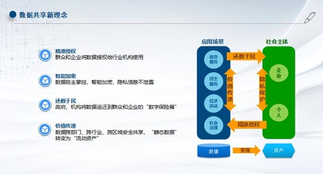"""走近""""泉城链""""①数据资产化、安全可追溯、使用更便捷 """"泉城链""""的可信共享靠这些"""