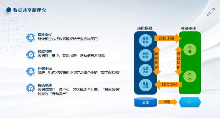 """走近泉城链①数据资产化、安全可追溯、使用更便捷 """"泉城链""""的可信共享靠这些"""