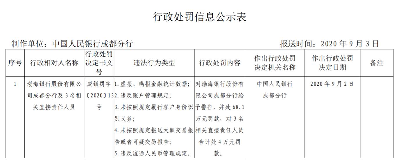 渤海银行成都分行被罚逾68万元 因虚报瞒报金融统计数据等
