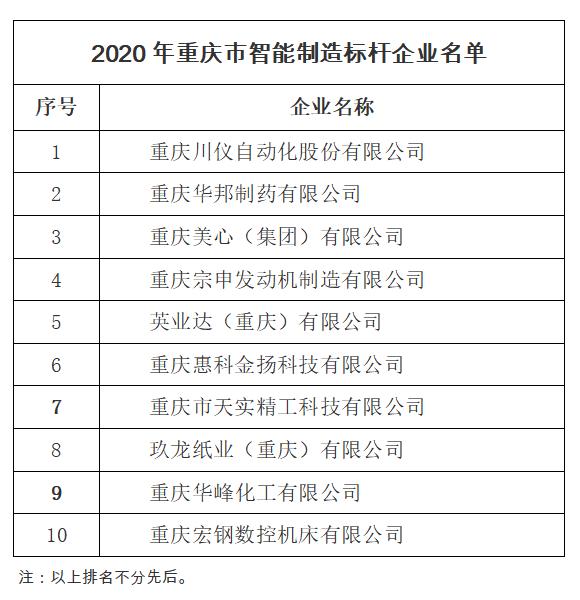 川仪美心宗申等10家企业获评2020年重庆智能制造标杆