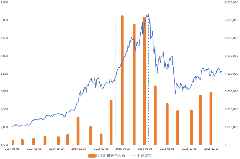 【有机会】为什么大涨可能比大跌还危险?这个数据真相了