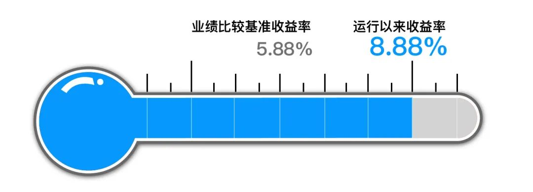 【组合月报】8月长安投资小确幸基金组合