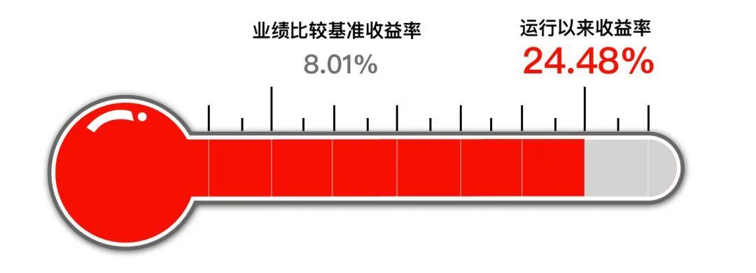 【组合月报】8月长安财富大梦想基金组合