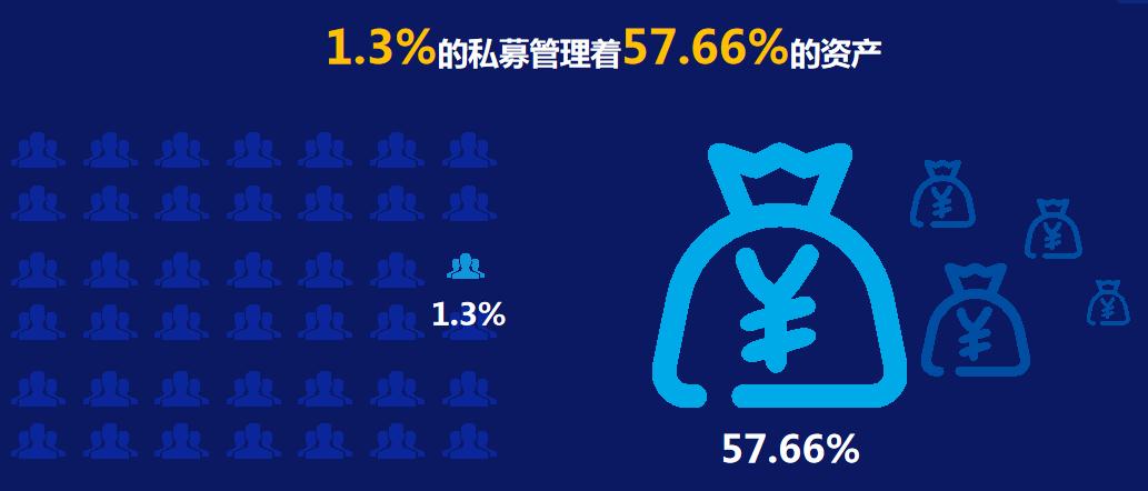 1.3%的机构管理57.66%的资产!外资进场,私募定投时代来临,尾部机构生存空间何在?