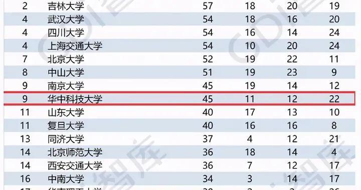 2020一流学科排名:浙大第1,武大第4,北大第7,华科第9