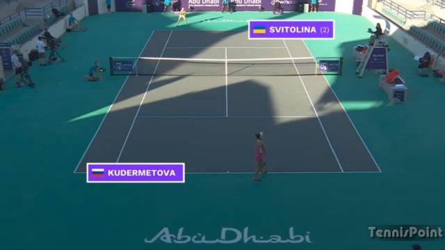 库德娃胜斯维托丽娜进四强 阿布扎比赛…………