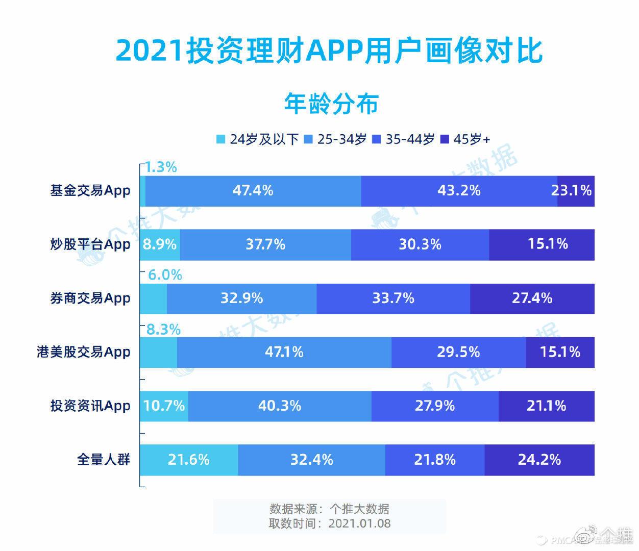 上海证券报&个推大数据解析新年行情:基金类App活跃度提升20%