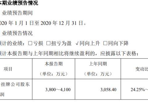 利通科技2020年预计净利3800万-4100万 工程机械行业景气度提升