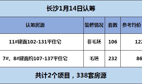 今日长沙仅岳麓区2盘认筹 毛坯和非毛坯均有 8600元/平起