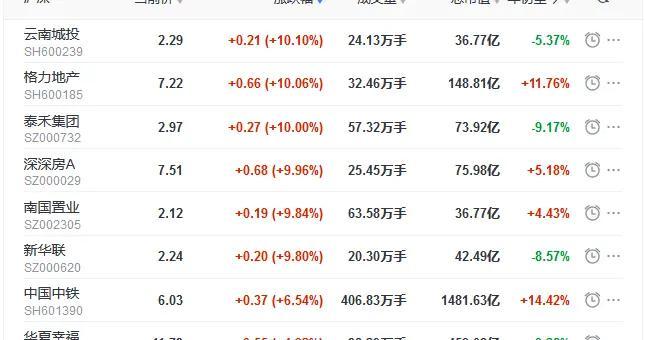 地产股收盘丨三大股指集体收跌 泰禾集团、格力地产涨停 豫园股份跌停