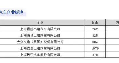 因万车次投诉率较高 上海银建出租车公司等被点名