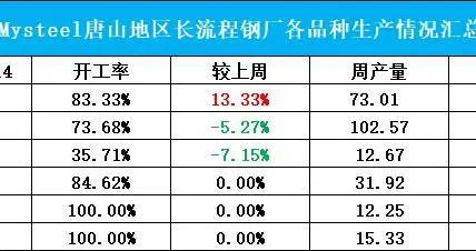Mysteel调研:运输管控对唐山地区钢厂影响