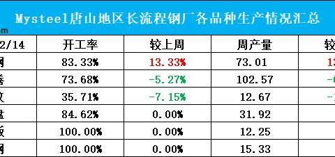 运输管控对唐山地区钢厂影响