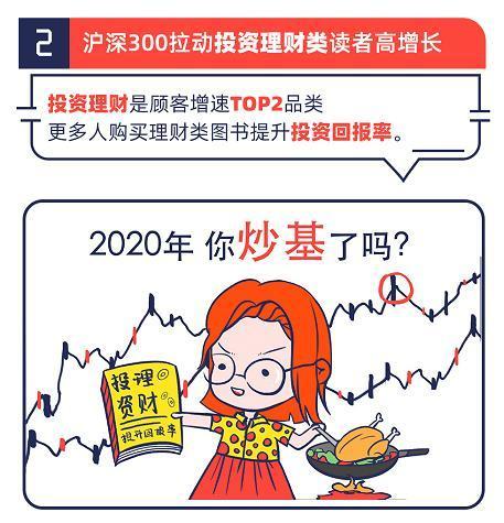 当当网发布《2020阅读趋势报告》 投资理财顾客增速第2