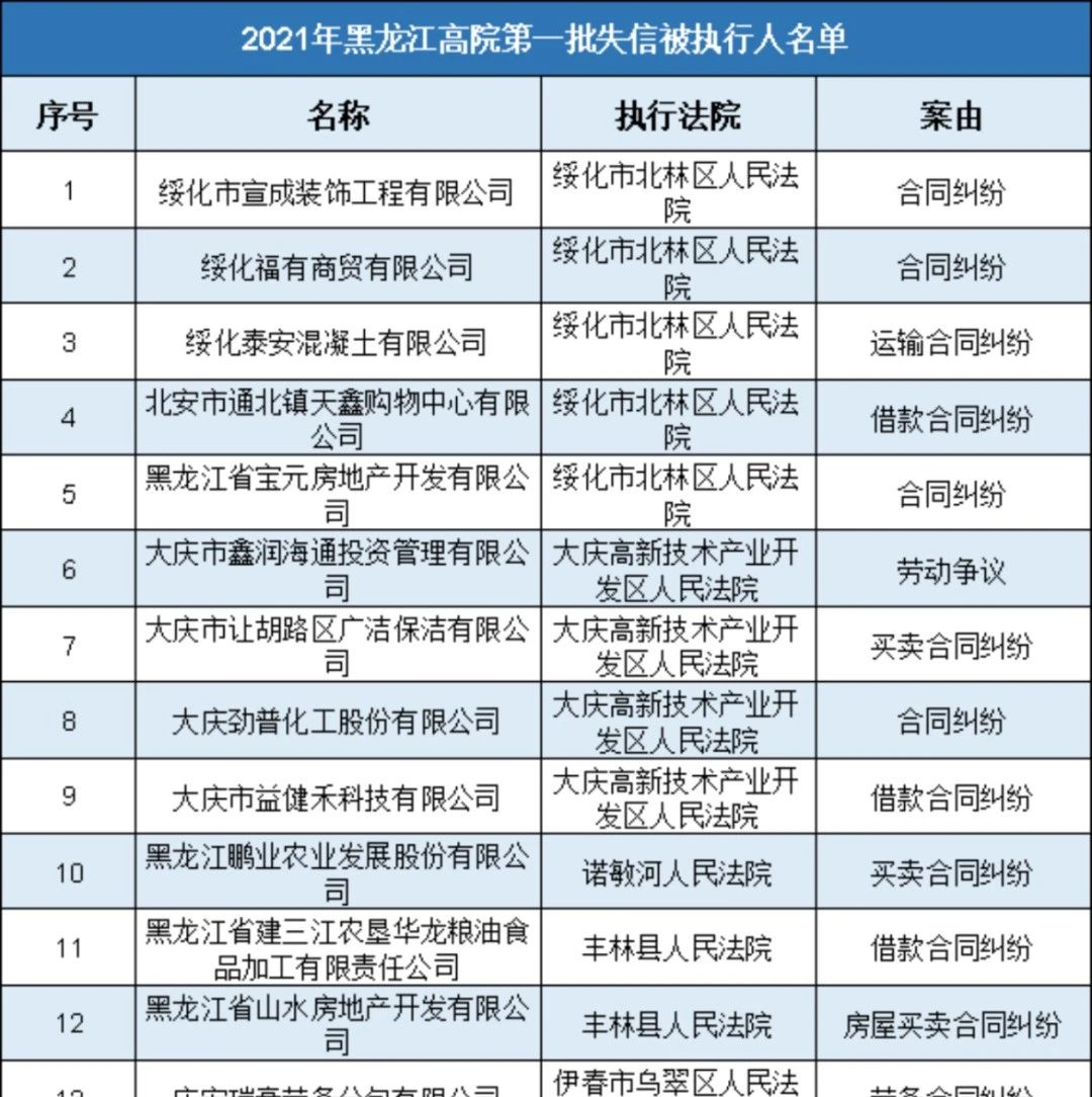 2021年,黑龙江高院首批失信被执行人名单出炉!
