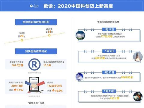 """""""中国经济2020""""系列报道六:强劲创新动力不断刷新科技高度"""