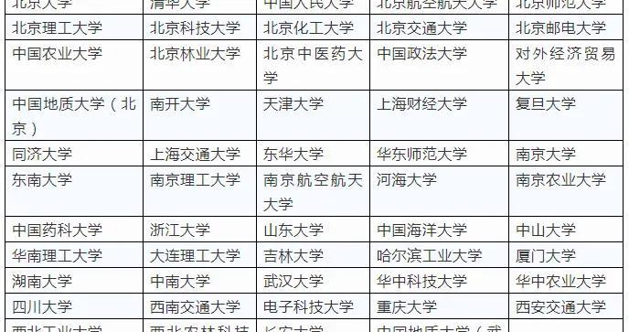 @重庆高考生 2021高水平艺术团报名来了 需注意这6大事项