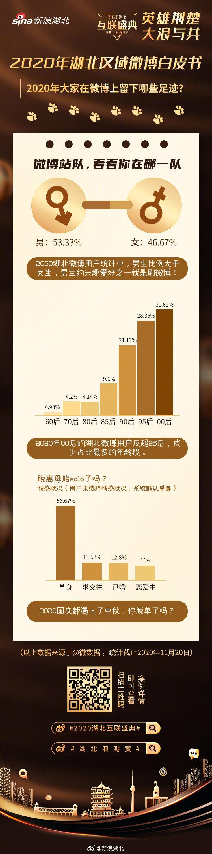 湖北微博网友超三成是00后 湖北微博用户男性比例超女性