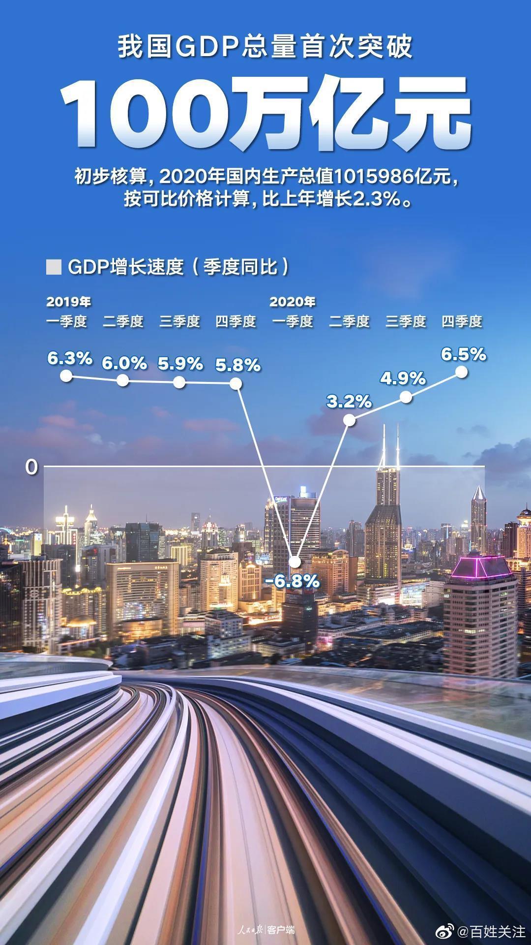 中国曲线,让世界惊艳!我国GDP总量首次突破100万亿元