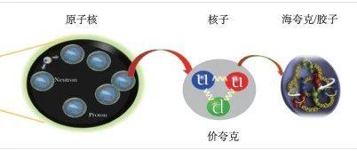 电子离子对撞机——研究核子结构的超级显微镜