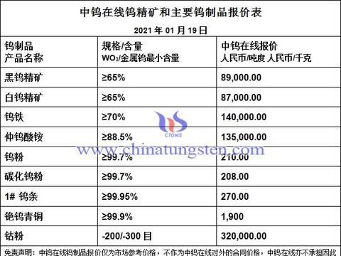 有色日报:钨钼稀土钴锂镍价格行情-20210119