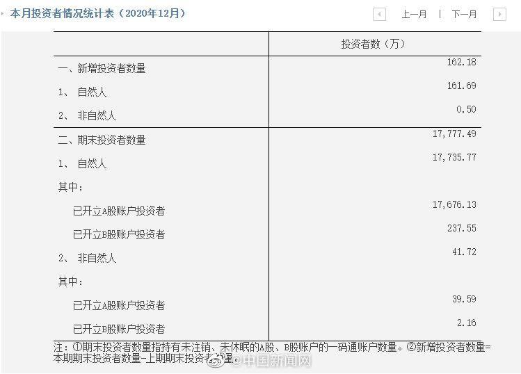 中国股民达1.77亿,你炒股了吗?