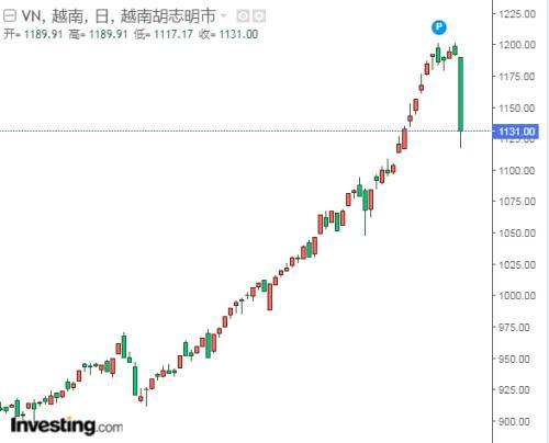 股指暴跌逾5%、跌停股数量创纪录、交易所瘫痪!什么情况?