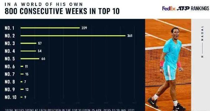 连续800周位列男单世界前十,纳达尔再创新纪录