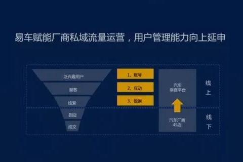 刘晓科:易车将从三个层面出发助力厂商私域流量增长