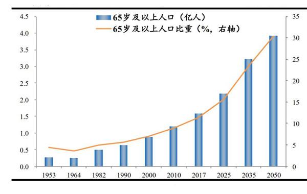 """哈佛不老物质走红,市场预期6000亿,中美富豪齐分大""""奶酪"""""""