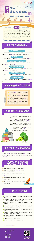 """数说海南""""十三五""""建设发展成就——海南文化事业文体产业蓬勃发……"""