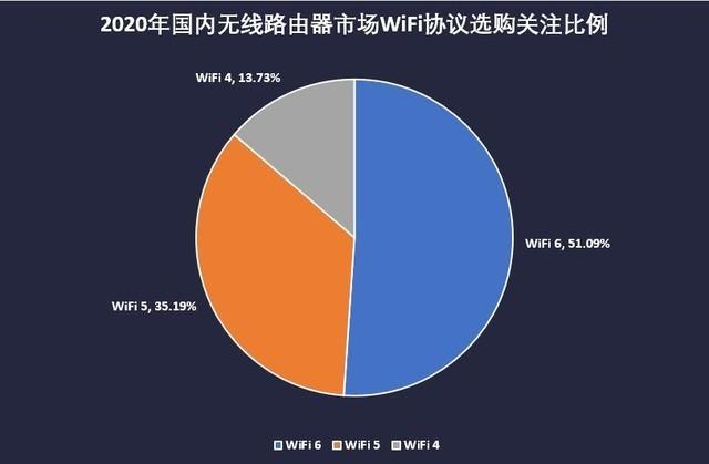 """WiFi6路由器关注度超半数 网友""""换网""""拼购价集中在500元内"""