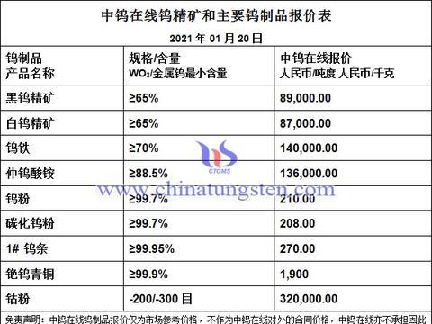 有色日报:钨钼稀土钴锂镍价格行情-20210120