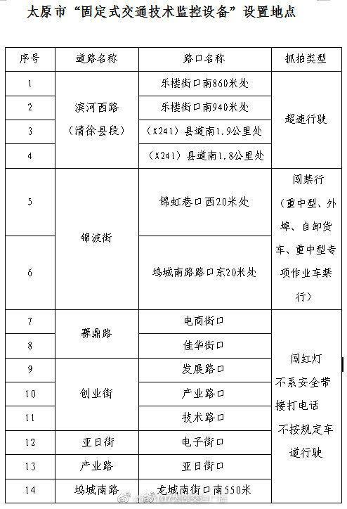 """关于滨河西路、创业街等14处 """"固定式交通技术监控设备""""的公告"""