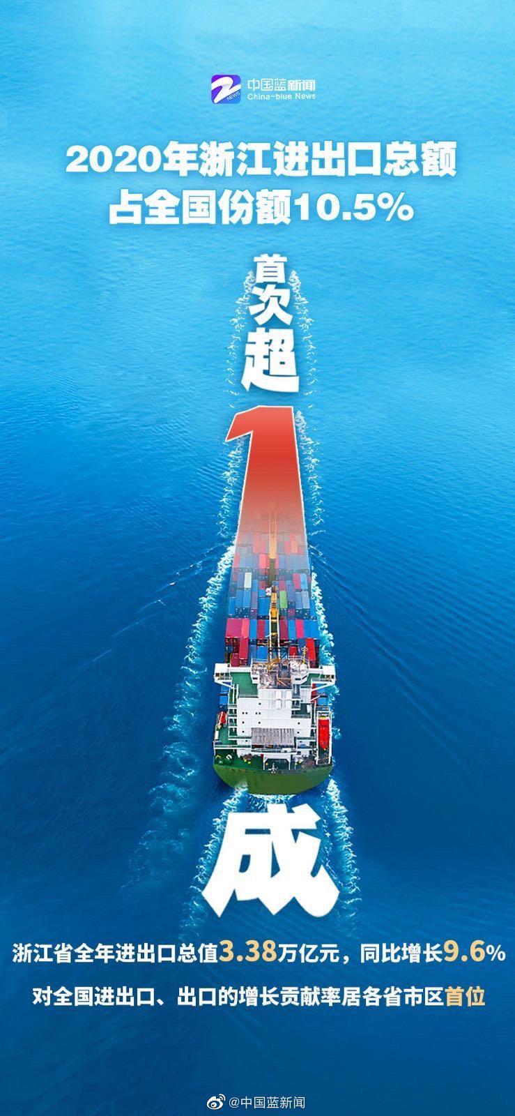 中国外贸十分之一出自浙江