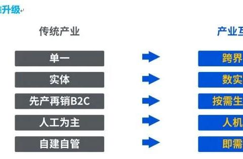 中国制造下一步的玄机,藏在这四个字背后