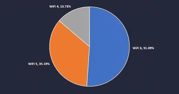 """WiFi6路由器关注度超半数 网友""""换网""""拼购价集中在五百内"""