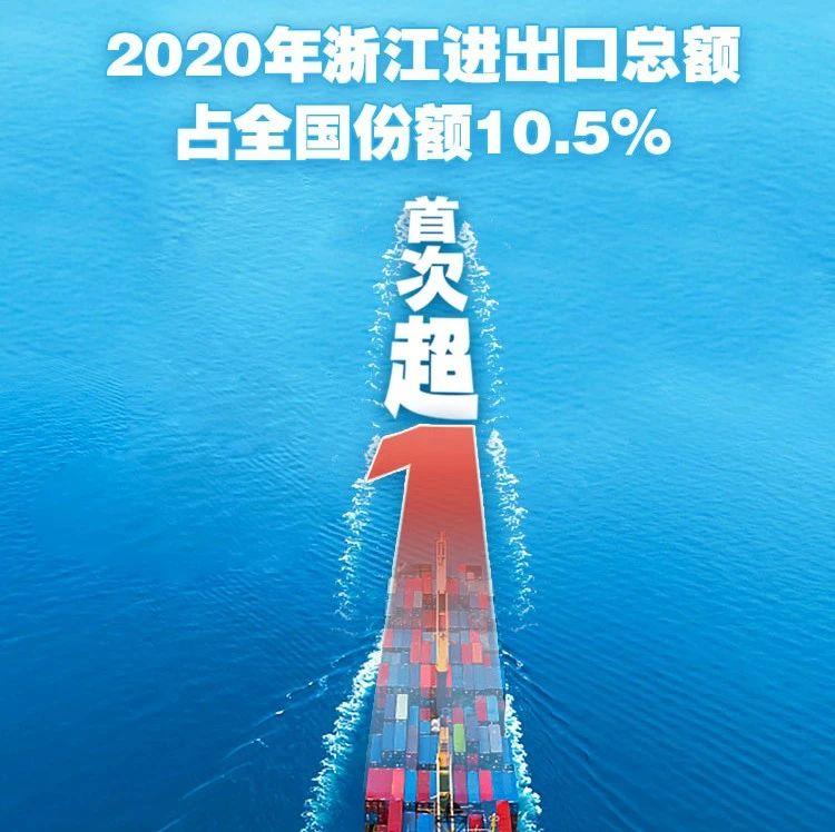 中国外贸十分之一出自浙江!