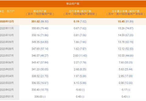 中国电信2020年5G套餐用户累计净增8189万户