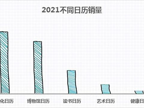 """老黄历、故宫日历最热门,2021你会怎么""""数日子""""?"""