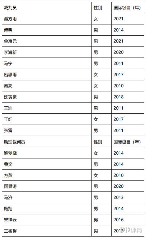 足协公布2021年国际级裁判员名单:共11人 马宁、傅明在列